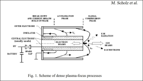 PLASMA FOCUS AS A SOURCE OF INTENSE RADIATION AND PLASMA STREAMS FOR TECHNOLOGICAL APPLICATIONS
